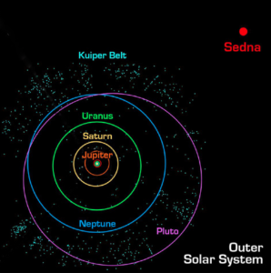 Sedna and the Outer Solar System