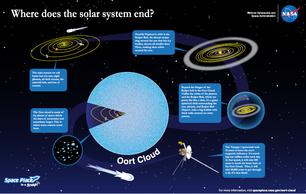 Nasa's graphic of the Oort Cloud