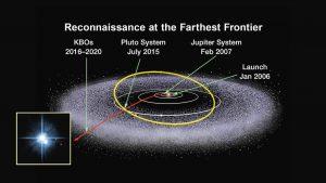 Artist impression of Kuiper Belt