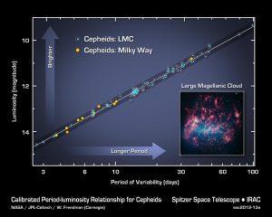 Cepheid variable graphic