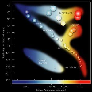 Hertzsprung-Russel ESO