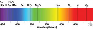 Spectral Lines of Elements